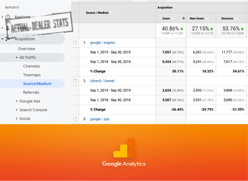 Auto Dealership Google Analytics | How to Generate Organic Automotive Leads